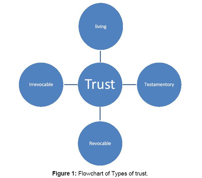 arabian-business-management-review-Flowchart-Types