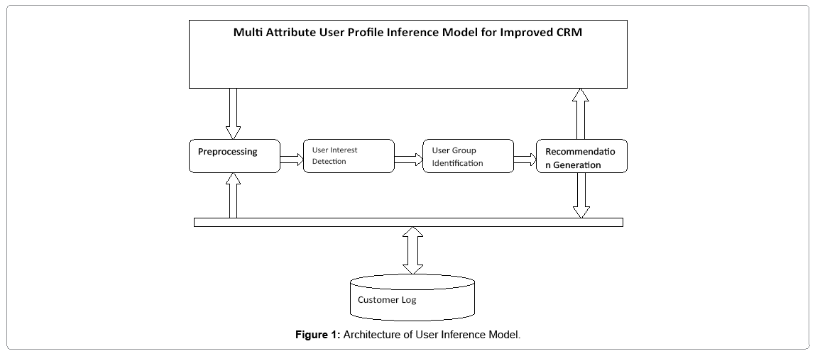 arabian-business-management-user-inference-model