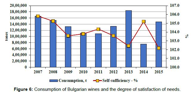 arabian-journal-business-management-bulgarian-wines-degree