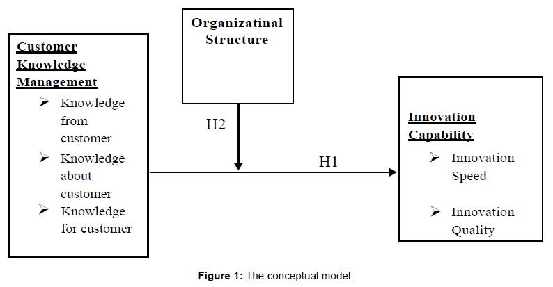 arabian-journal-business-management-conceptual-model