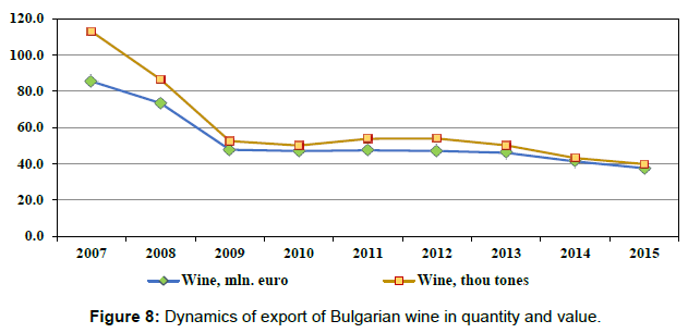 arabian-journal-business-management-dynamics-export-bulgaria