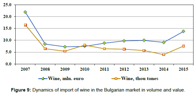 arabian-journal-business-management-import-wine-bulgarian