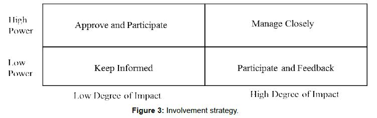 arabian-journal-business-management-involvement-strategy
