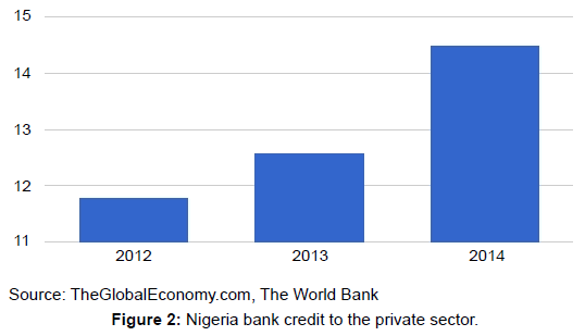 arabian-journal-business-management-nigeria-bank-credit