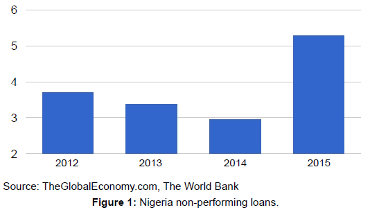 arabian-journal-business-management-nigeria-non-performing-loans
