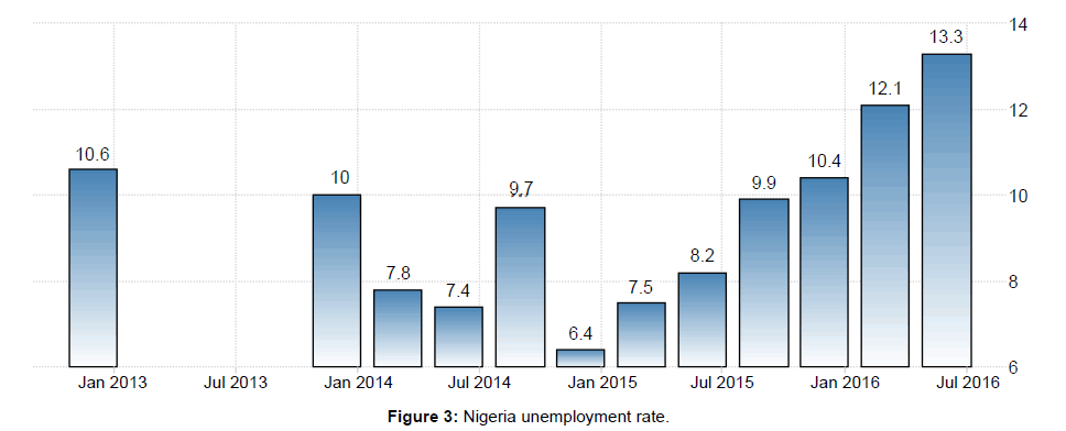arabian-journal-business-management-nigeria-unemployment-rate