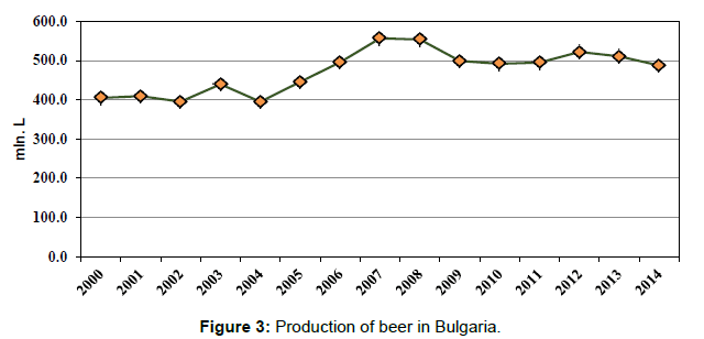 arabian-journal-business-management-production-beer-bulgaria