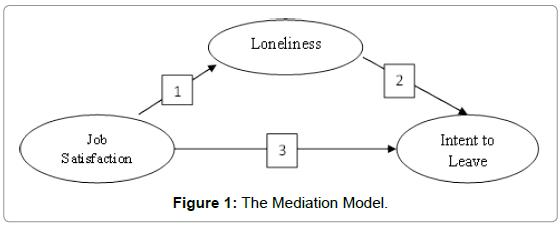 arabian-journal-business-management-review-Mediation-Model