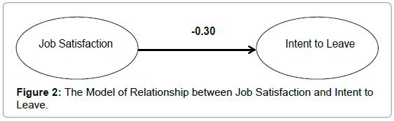 arabian-journal-business-management-review-Relationship