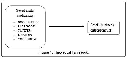 arabian-journal-business-management-review-Theoretical-framework