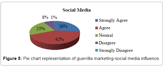arabian-journal-business-management-review-marketing-social