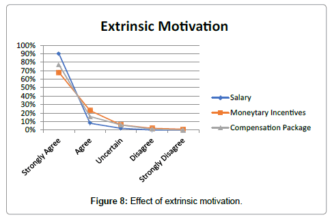 impact of motivational tools on performance The international journal of engineering and science (ijes) volume 2 issue 7 pages issn(e): issn(p): the impact of employee motivation on organisational performance.