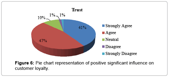 arabian-journal-business-management-review-positive-significant
