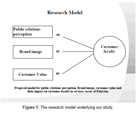 Impact of Customer Value, Public Relations Perception and