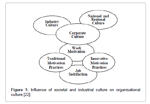 motivation and strong value culture Home cultures puerto rico cultural differences interpersonal communication interpersonal communication gudykunst, ting-toomey, & chua (1988), differentiate cultures on the basis of the variables in communication and interaction styles predominant within each culture.