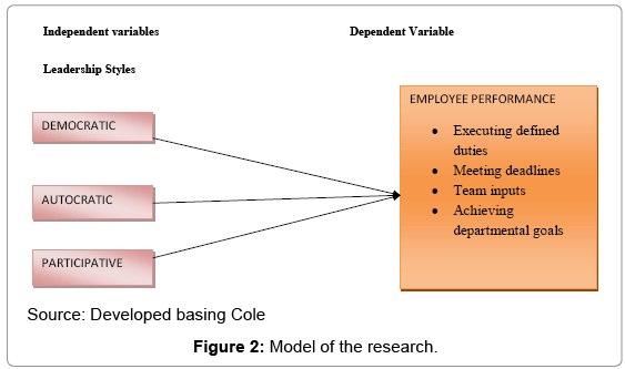 effect of leadership style on employee performance open access arabian journal business management review the research