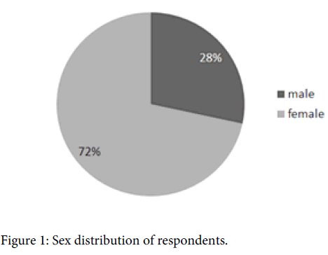 arabian-journal-business-management-sex-distribution-respondents