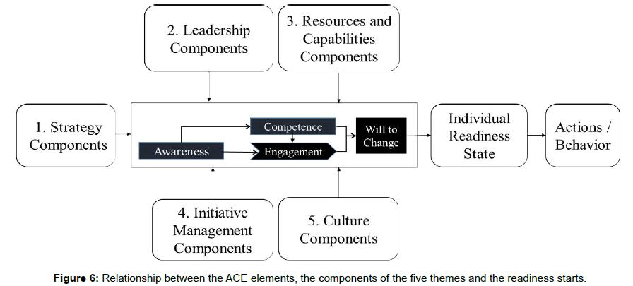arabian-journal-business-management-themes-readiness-starts