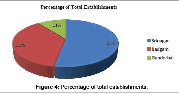 arabian-journal-business-management-total-establishments