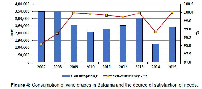 arabian-journal-business-management-wine-grapes-bulgaria