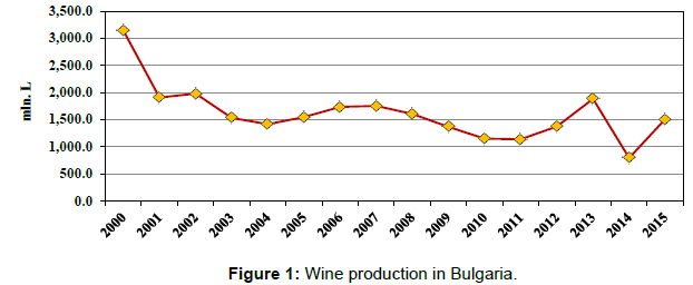 arabian-journal-business-management-wine-production-bulgaria