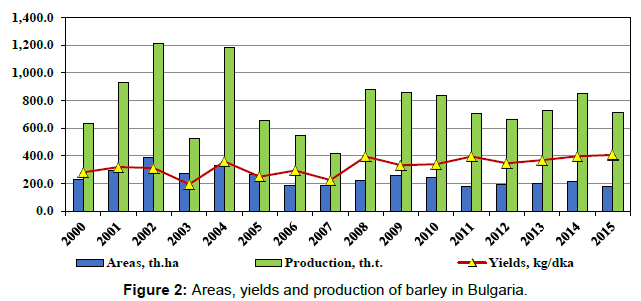arabian-journal-business-management-yields-production-bulgaria