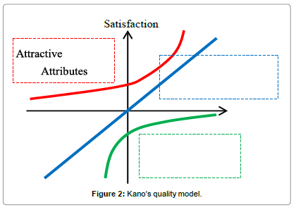 arabianl-business-management-Kano-quality-model