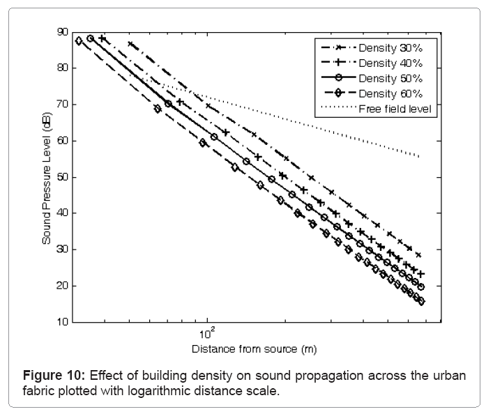 architectural-engineering-Effect-building-density