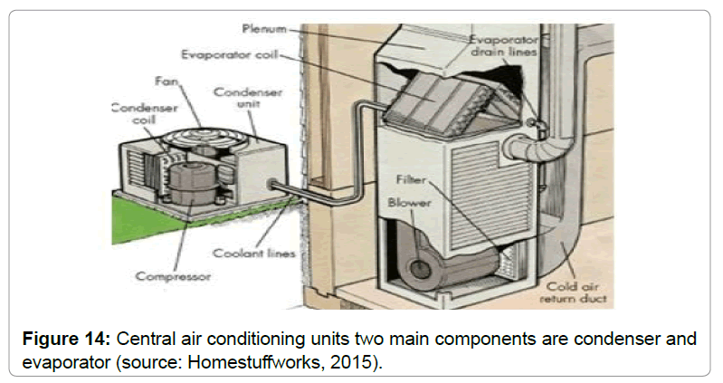 architectural-engineering-central-air-conditioning