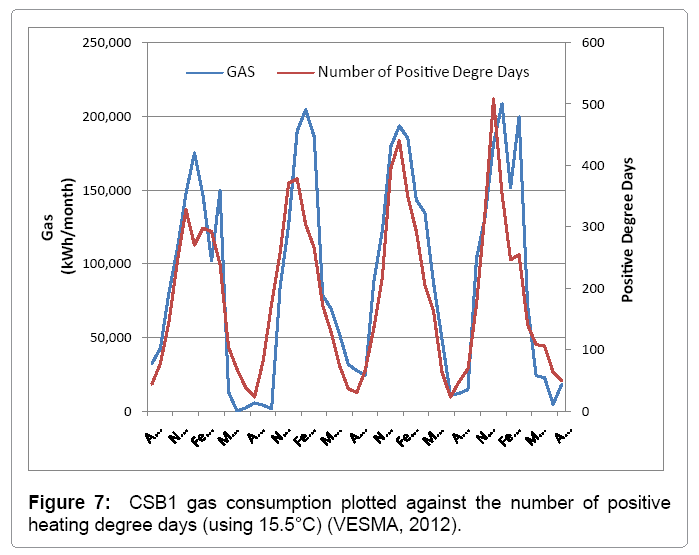 architectural-engineering-csb1-gas-consumption