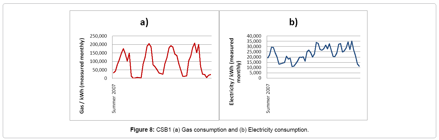 architectural-engineering-csb1-gas-electricity-consumption