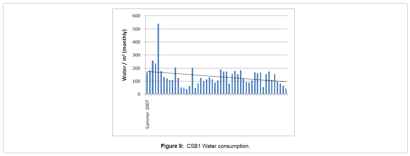architectural-engineering-csb1-water-consumption