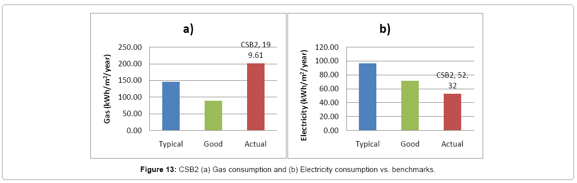 architectural-engineering-csb2-gas-consumption