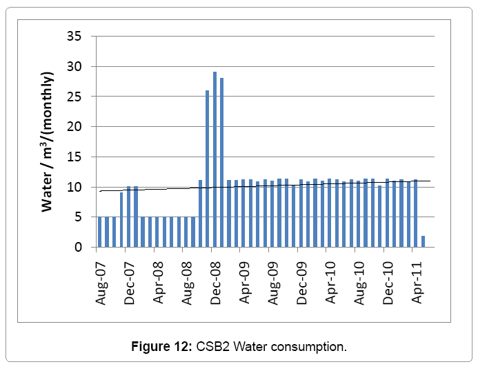 architectural-engineering-csb2-water-consumption