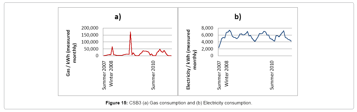 architectural-engineering-csb3-gas-electricity-consumption