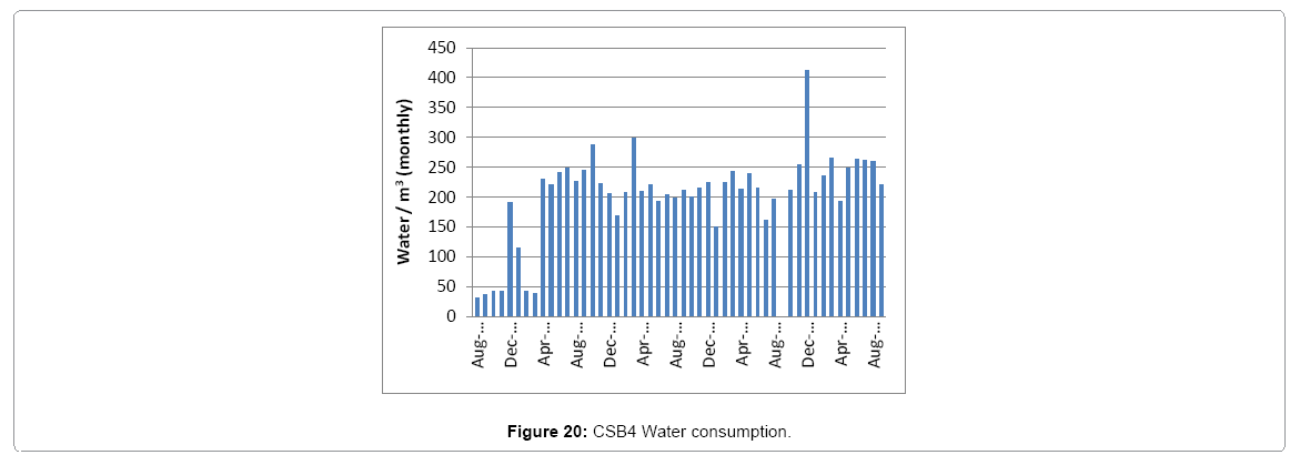 architectural-engineering-csb4-Water-consumption