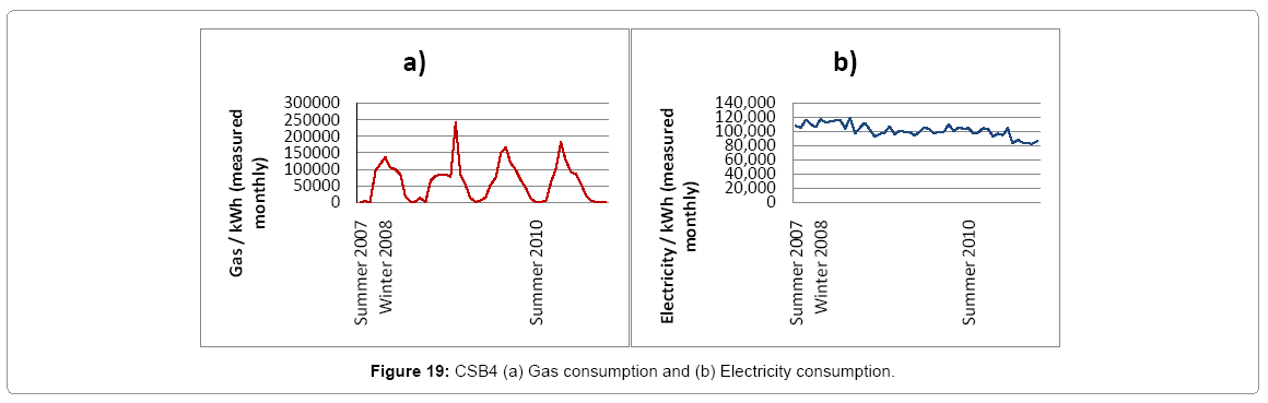 architectural-engineering-csb4-gas-electricity-consumption