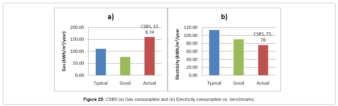 architectural-engineering-csb5-gas-consumption