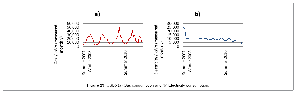 architectural-engineering-csb5-gas-electicity-consumption