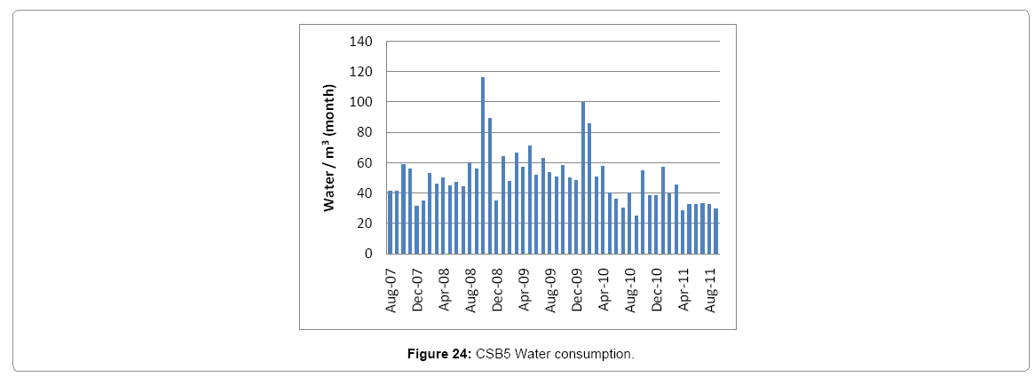 architectural-engineering-csb5-water-consumption