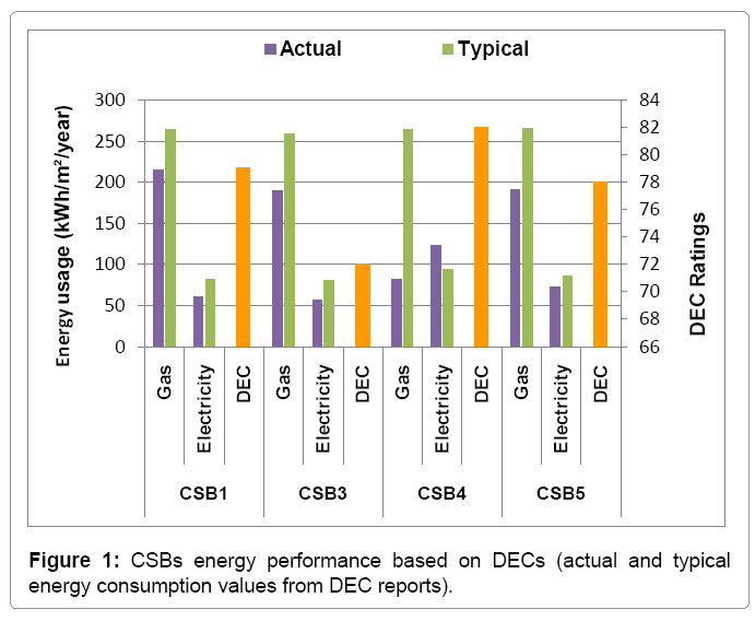 architectural-engineering-csbs-energy-performance