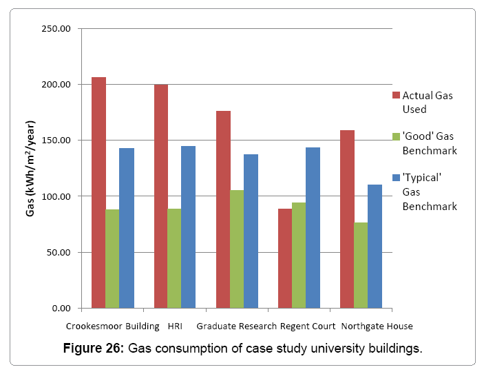 architectural-engineering-gas-consumption-case