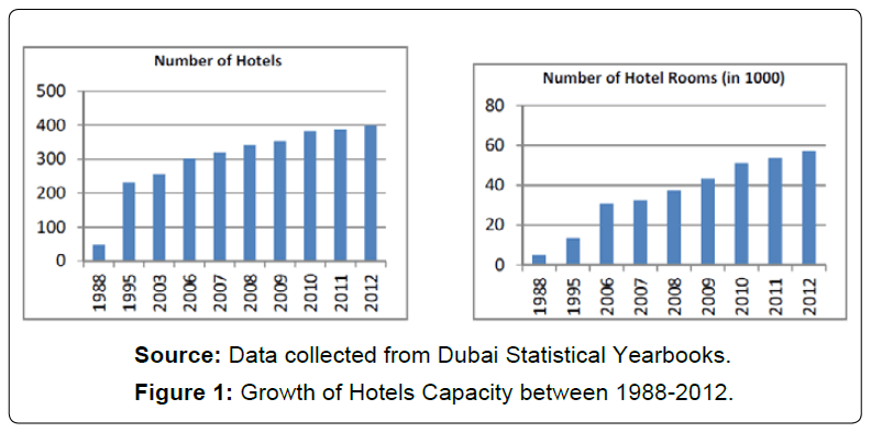 architectural-engineering-growth-hotels-capacity