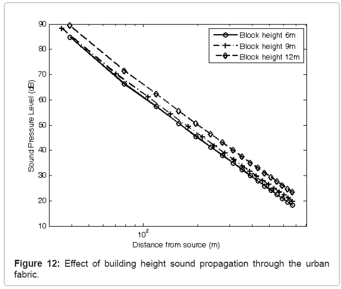 architectural-engineering-height-sound-propagation