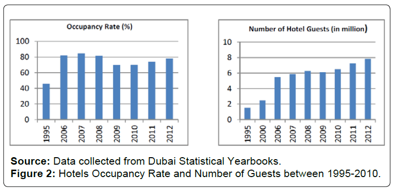 architectural-engineering-hotels-occupancy-rate