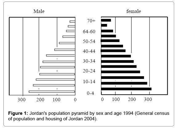 architectural-engineering-jordans-population
