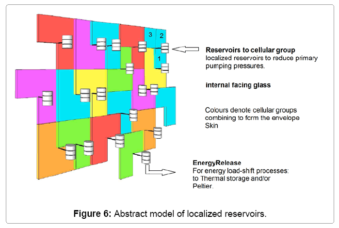 architectural-engineering-localized-reservoirs