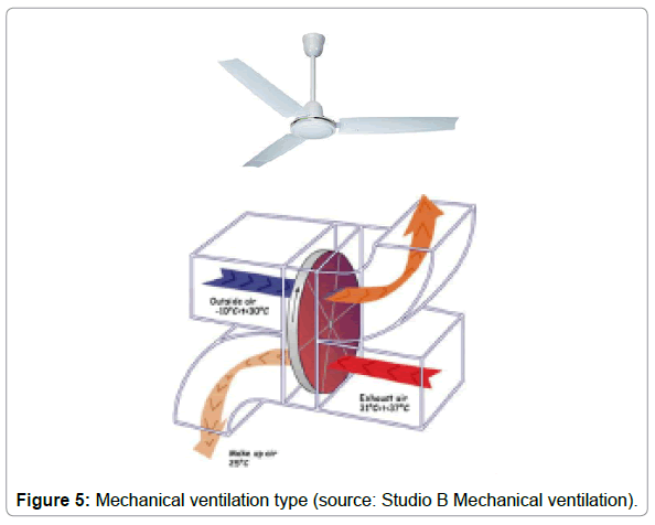 architectural-engineering-mechanical-ventilation-type