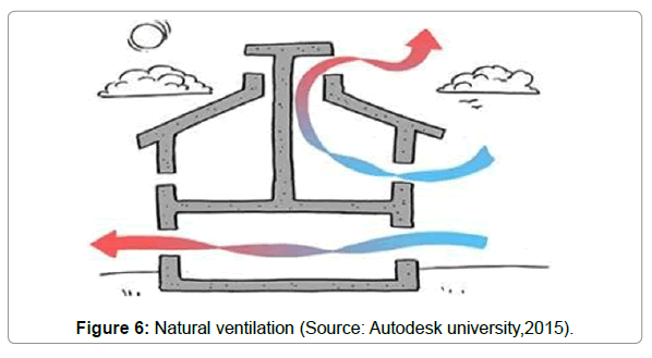 architectural-engineering-natural-ventilation