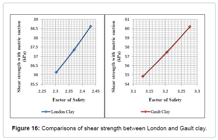 architectural-engineering-shear-strength-between